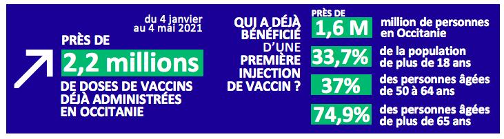 Vaccins au 4 mai en Occitanie / Extrait du bulletin d'information de l'ARS